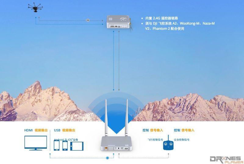 飛得遠還是要靠 2.4GHz 訊號。DJI 的 Lightbridge 技術更可將訊號延伸到 1km 以外。