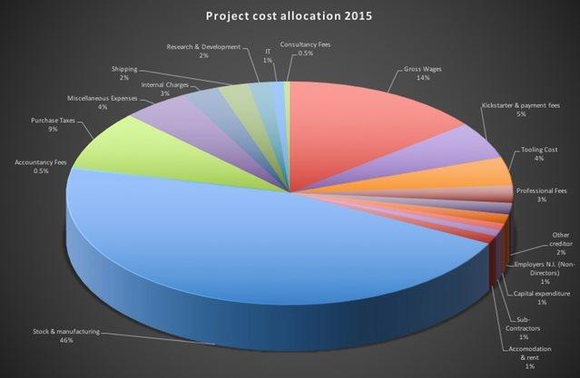 Torquing 自行公布的 Zano 項目資金去向資料,生產與庫存所佔開支幾近五成,但最終產品卻量產失敗。