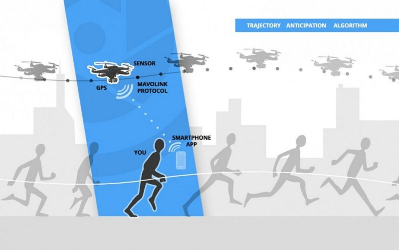 HEXO+ 無人機啟動後,便會自動偵測用戶手機的位置,從而對準進行拍攝;之後會按照預設要求,跟隨被攝主體移動作跟蹤式航拍。