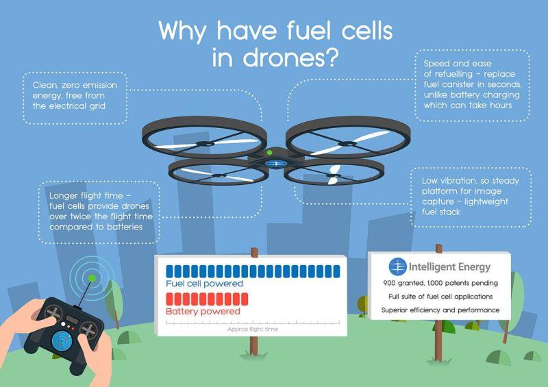 這幅由 Intelligent Energy 提供的 Infographic,清楚列明使用氫燃料電池有什麼好處。
