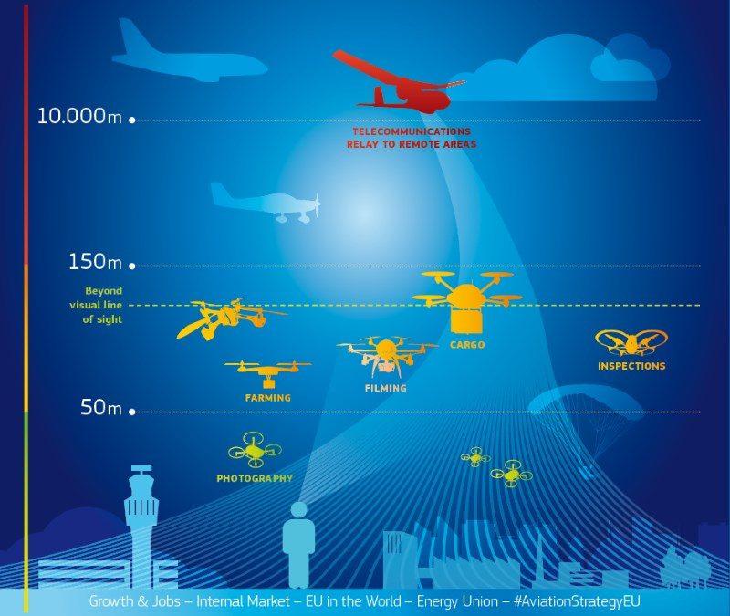 歐盟執行委員會製作的空域分區圖,原題為「創新與數碼科技:無人機操作的現在與未來?」