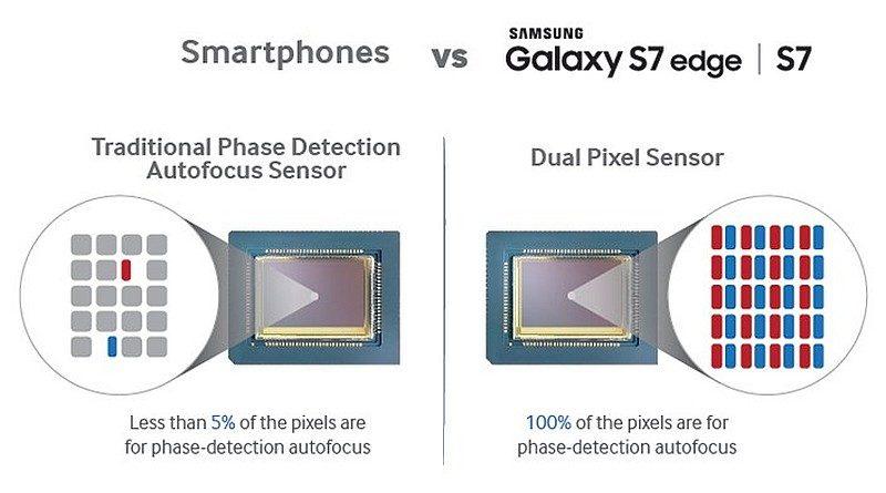 Samsung Galaxy S7 感光元件上的每一個像素,均包含左右兩個感光二極體。