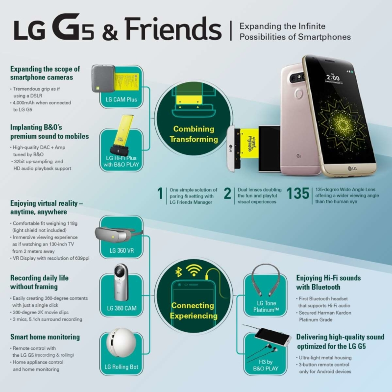 《LG G5 與朋友》資訊圖