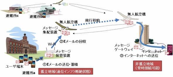 圖解無人機訊息發送系統。