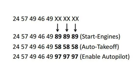 改變 Wi-Fi 訊號其中幾組數字,便能發出各種指令。
