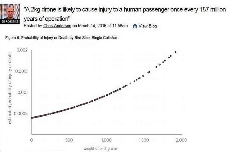 Chris Anderson 在 DIYDrones 網站上轉貼無人機撞飛機機率低的消息。