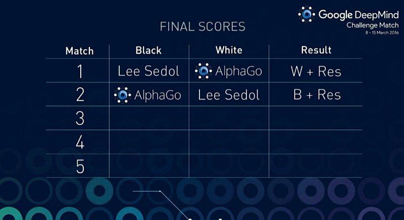 5 局 3 勝的比賽暫時由 AlphaGo 以 2 : 0 領先。