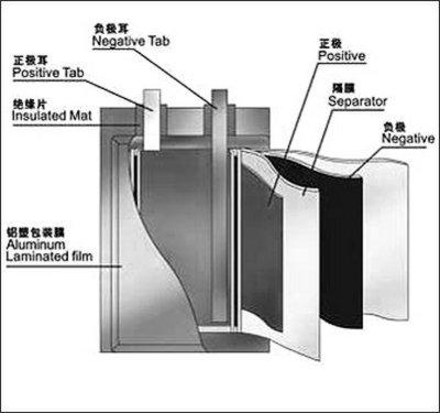 鋰電池結構示意圖
