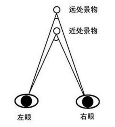 DJI Phantom 4 機身前方的左右偵測鏡頭,仿如人類雙眼,藉由影像視差來判斷障礙物的遠近。(圖片來源:霍克無人機)