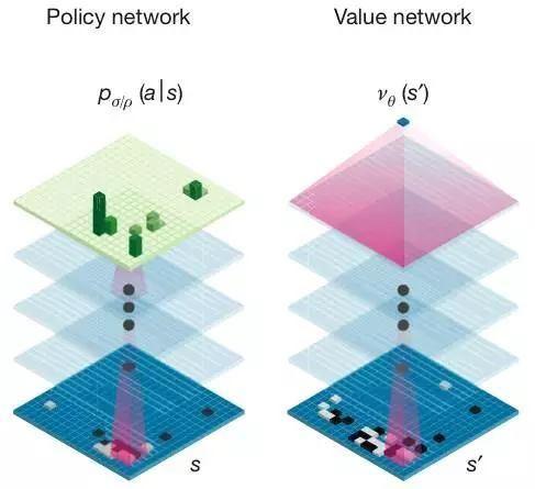 AlphaGo 內含 2 組深度神經網絡,分別是策略神經網絡(policy network)和價值神經網絡(value network)。