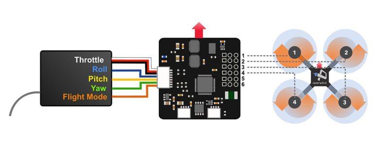 OpenPilot 飛控系統可讓玩家替 FPV 穿越機作仔細的飛行設定。