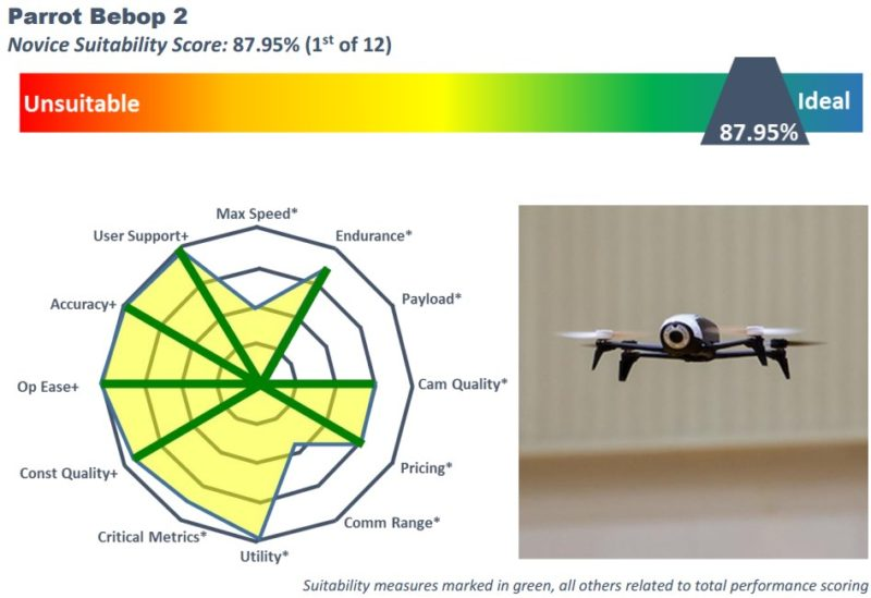 ERAU-W 航拍機選購指南 Parrot Bebop 2