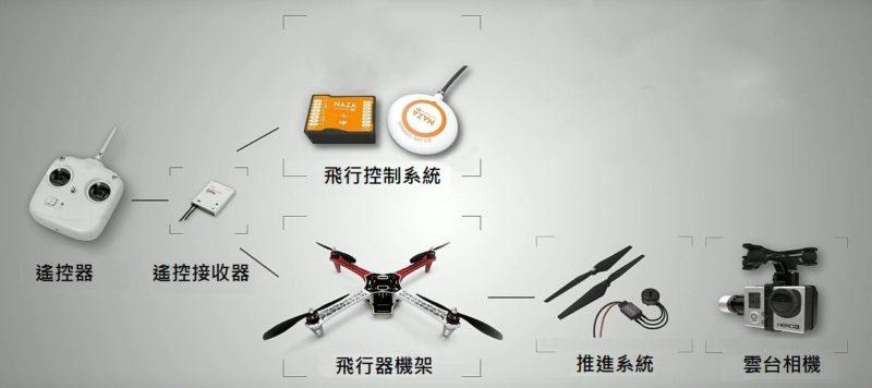 無人機結構圖