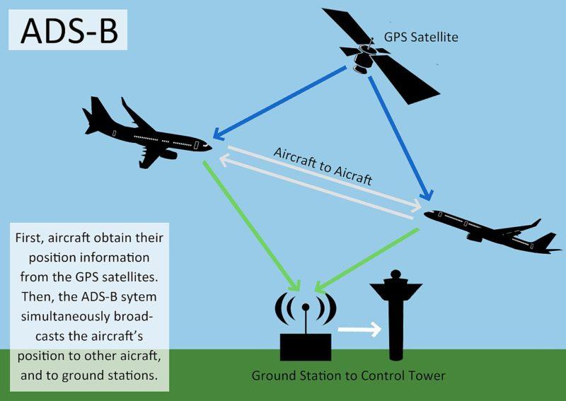 ADS-B 空管監視系統運作解構圖
