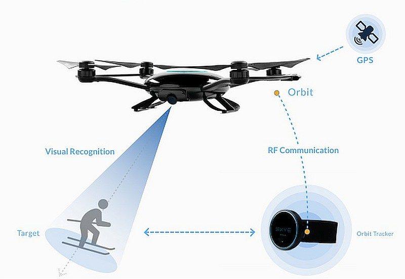 透過專利的追蹤航拍技術,用家只要穿戴臂帶型追蹤器並設定距離,Orbit 飛行相機便會在視覺識別和 GPS 定位系統的輔助下進行跟踪拍攝。
