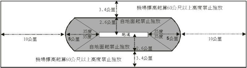 機場四周禁止施放有礙飛航安全物體距離範圍示意圖(取自民航局)