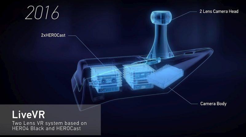 GoPro LiveVR 攝影系統由 HERO4 Black 運動相機和 HEROCast 串流直播裝置所組成。