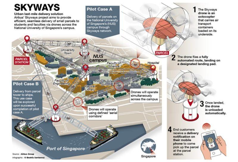 空巴 Skyways 早有計劃在新加坡國立大學校園架設空中管道,讓 8 旋翼無人機測試空中送貨,這是 2016 年中的概念圖。