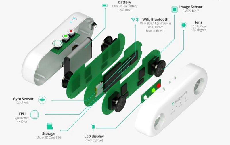 TwoEyesVR 相機機身內建高通 4K 處理器、1/2.3吋感光元件、3 軸陀螺儀、Wi-Fi、藍牙等配置。