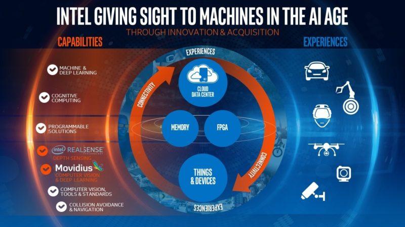 Intel 電算視覺技術藍圖