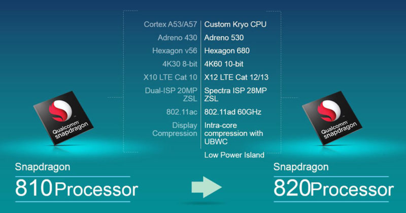 Qualcomm Snapdragon 810 與 820 處理器的規格比較。