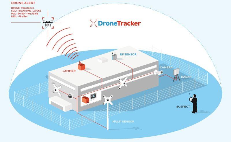 Dedrone DroneTracker 反無人機系統能夠全方位監察和攔截違規無人機。