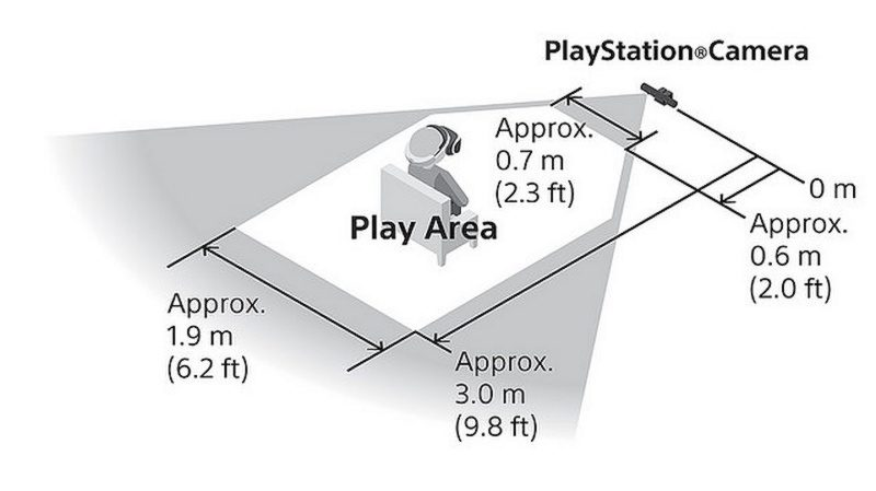 9 平方米空間始可全面發揮 PS VR