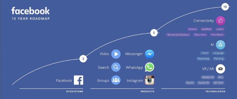 Facebook 列出公司業務十年大計。