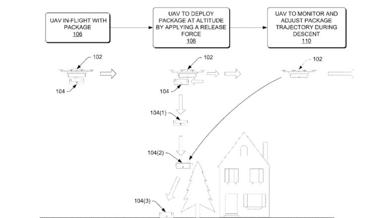 亞馬遜認為,貨件自無人機脫出後,可遙控貨箱中的降落傘改變降落軌跡。