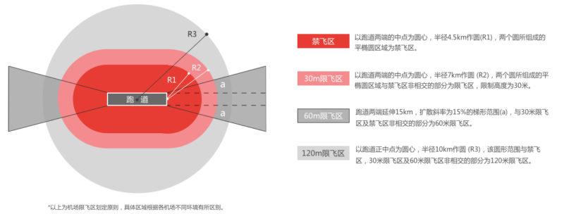 DJI 多邊形禁飛區策略分區圖