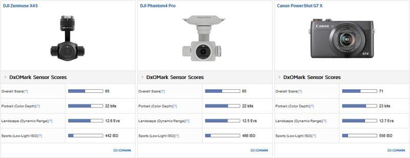 DJI_Zenmuse_X4s__DJI_Phantom-4_Pro__Canon_G7x__920
