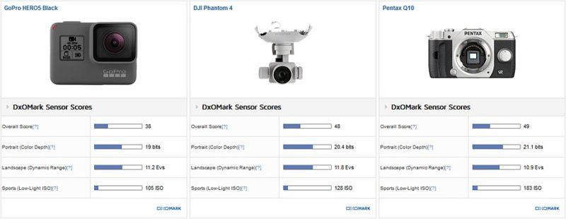 若只考慮拍攝表現,GoPro HERO 5 Black 總評分較 Phantom 4 低。