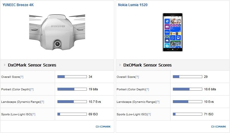 Yuneec Breeze 4K 的拍攝評分只較智能手機 Nokia Lumia 1520 為高。