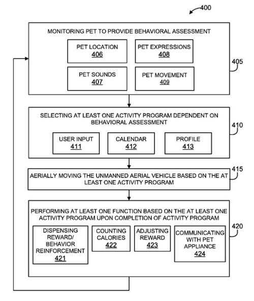 IBM 無人機專利技術圖片