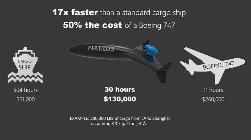 根據廠方提供的資料,Natilus Drone 從洛杉磯空運貨物到上海,估計只需 30 小時及 130,000 美元成本,運輸時間和成本介乎貨船與飛機之間。