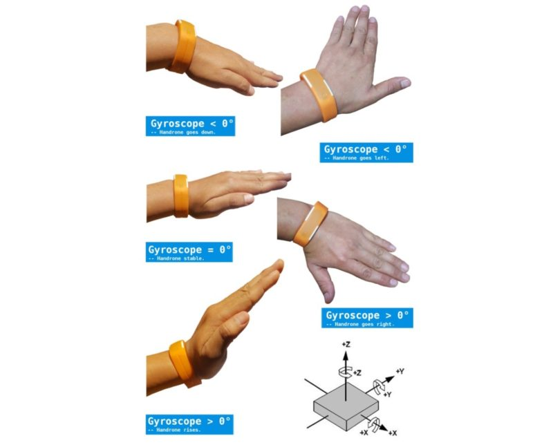 Handrone 無人機的操控手勢解說圖。