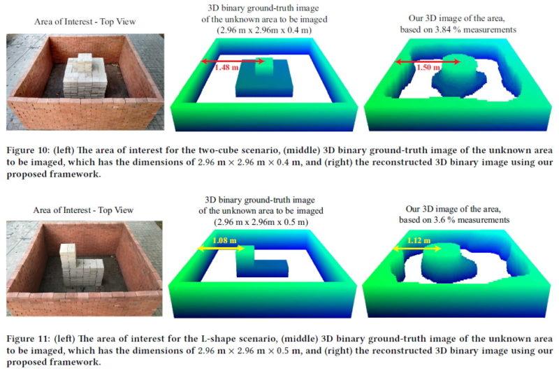 利用 Wi-fi 和無人機隔牆 3D 成像 - 測量結果