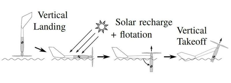 SUWAVE無人機的運作流程:電量不足時,會以「頭下尾上」方式降落水面,然後就會在水上飄浮,吸收太陽能;充飽電後,旋翼發動機會水平變換成垂直狀態,發動後便可帶動機體垂直起飛;只要不斷重複上述的起降運作,SUWAVE無人機便能飛越整個加拿大。