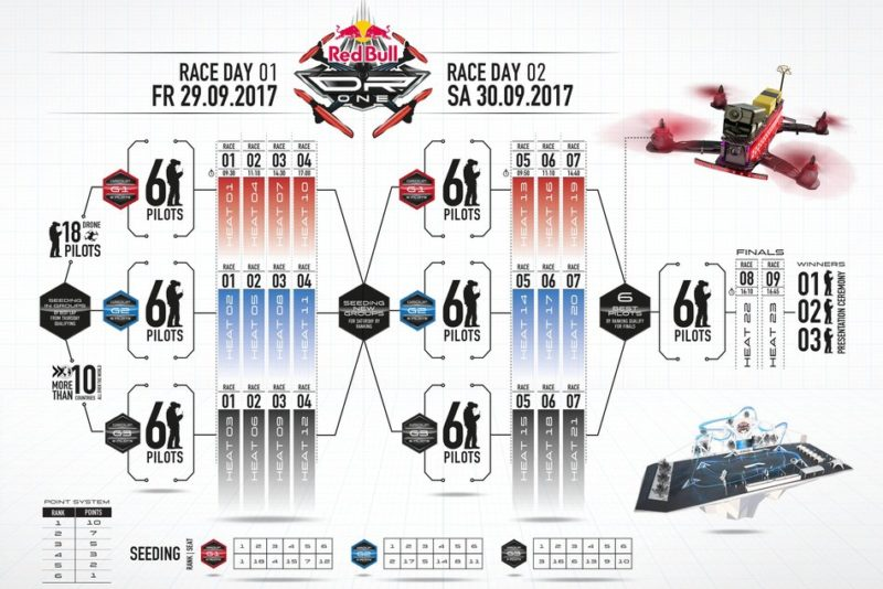 Red Bull 2017 competition Plan