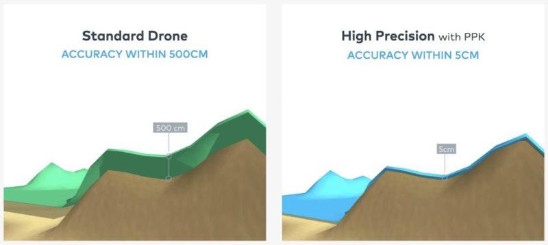 RTK 即是載波相位差分技術,將 GPS 定位的精準度由 5 米進一步提升至 5 厘米。