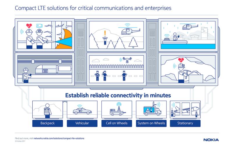nokia_compact_lte_solutions_infographic_en8