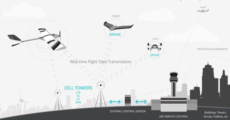 Swiss U-Space 系統能兼容絕大部份無人機機種。