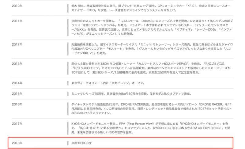 在 KYOSHO 的官網,公司里程碑在 2018 年寫上了「重生」。