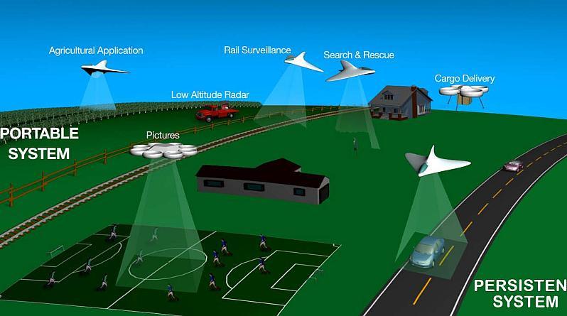Unmanned Aerial System Traffic Management(UTM)
