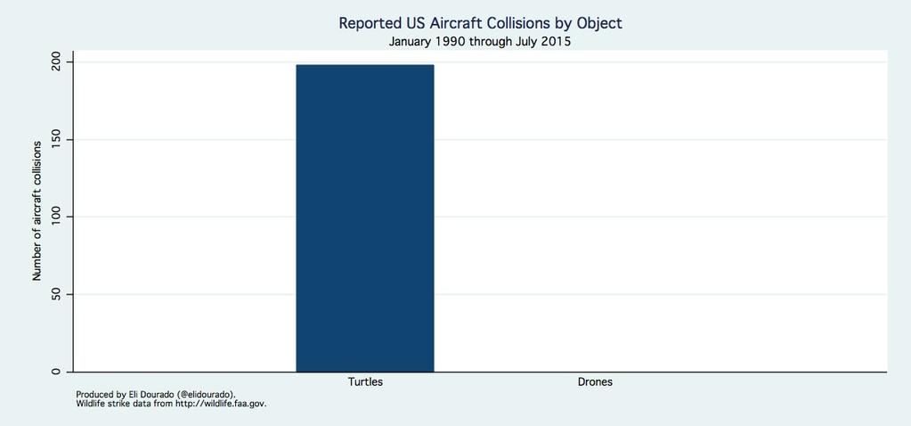 美國飛行機體撞擊烏龜與無人機的次數比較