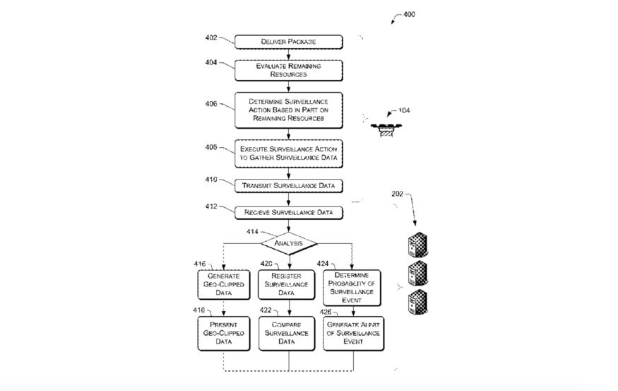 Amazon 再取專利! 無人機送貨同時可監視住宅兼發警報