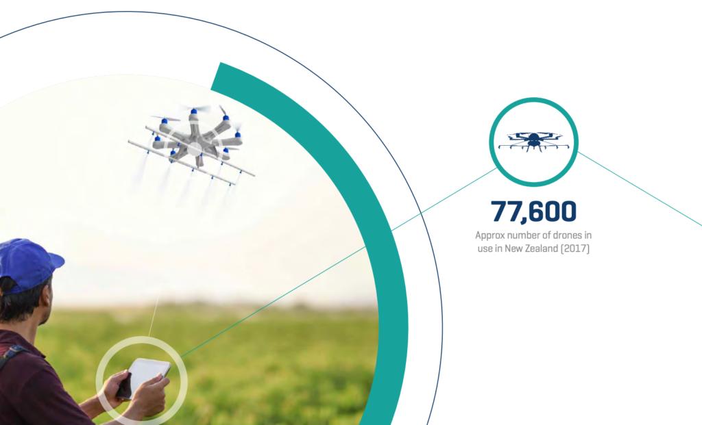 紐西蘭發表無人機融合報告 料未來 25 年帶 79 億元經濟價值