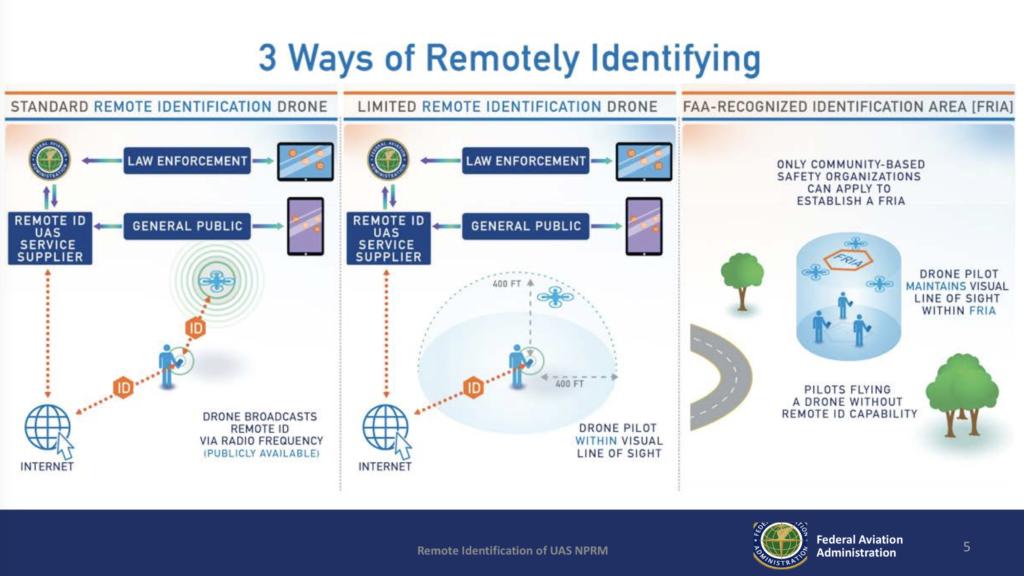 DJI 促請美國 FAA 考慮不同無人機遠程識別方案